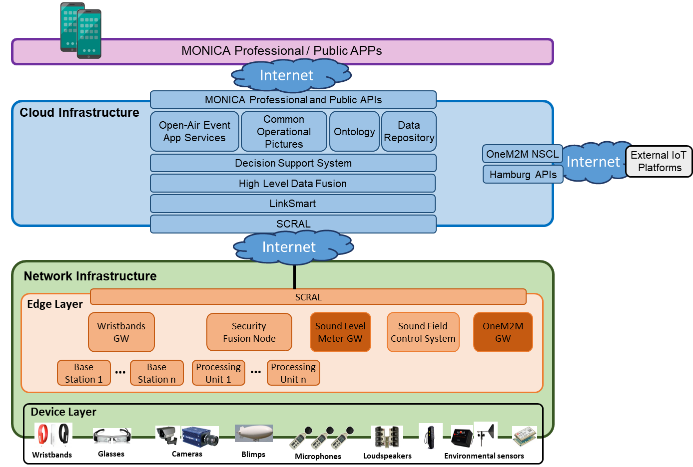 MONICA Architecture Deployment