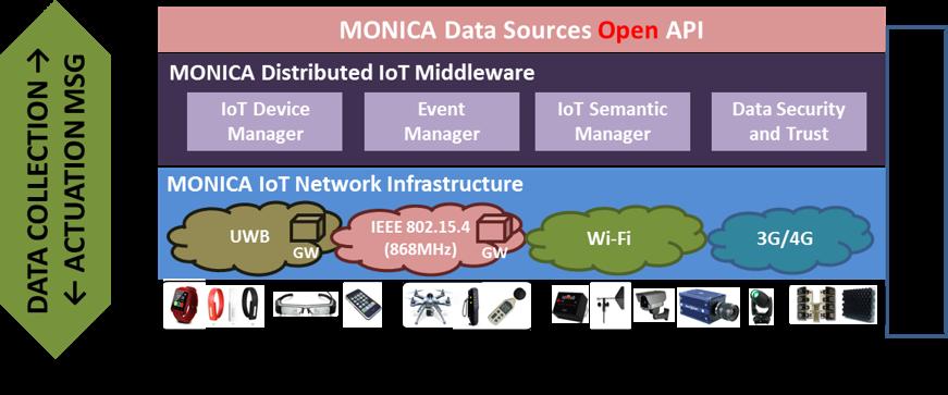 MONICA IoT Infrastructure.