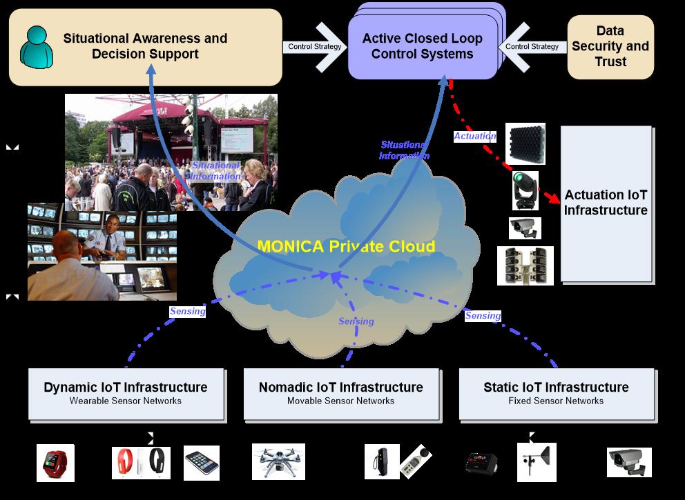 MONICA Concept Platform