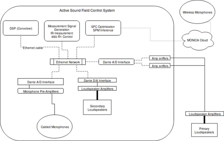 AFSC Audio Wiring Scheme