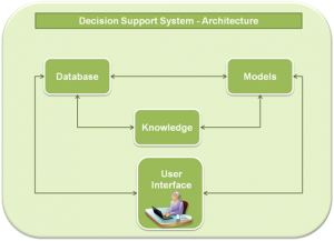 Decision Support System concept © CERTH