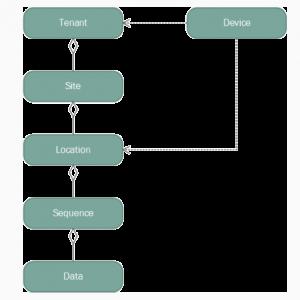 SLM Gateway Data Mode